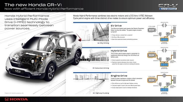 Гибридный Honda CR-V дебютировал впервые!